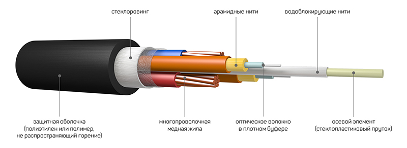 Комбинированный оптический кабель с медными жилами для питания оборудования