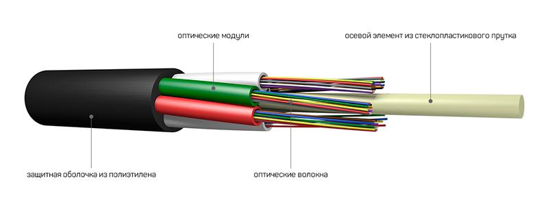 оптический кабель связи для задувки в трубы
