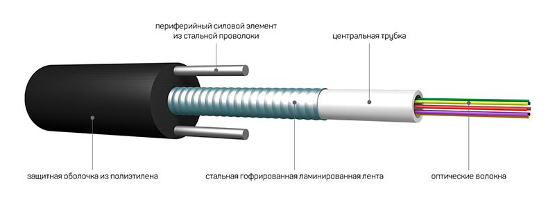 оптический кабель связи для прокладки в кабельной канализации