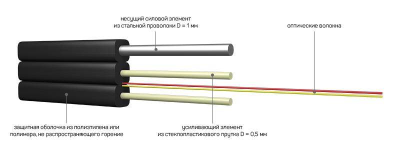 конструкция оптического дроп кабеля
